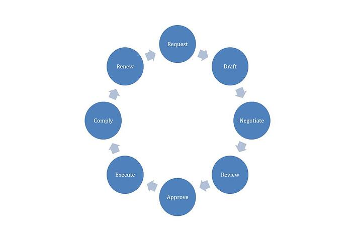 Representation of common components in contract lifecycle management